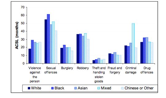average custodial sentences by offence and ethnic group for England and Wales in 2012