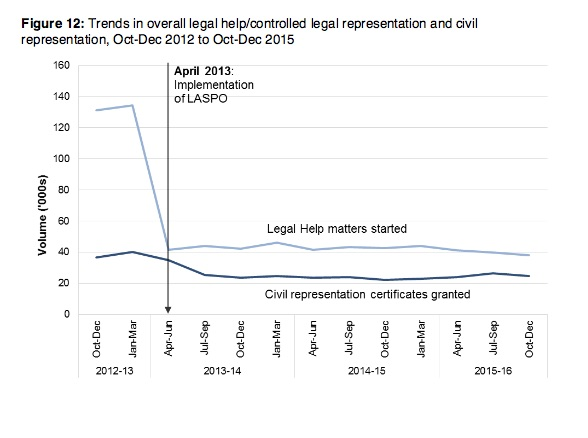 legal aid stats 1