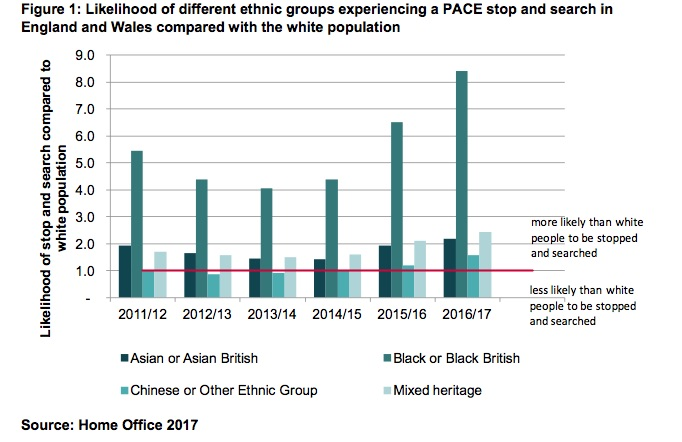 Black people over eight times more likely to be stopped and searched than white - but big holes in police data