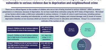 More than 213,000 children at risk of serious violence, according to new study