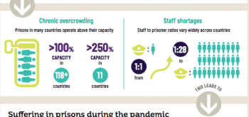Almost 4,000 prisoners have died as a result of COVID-19 worldwide