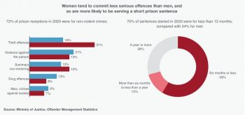 Seven out of 10 women sentenced to prison last year committed non-violent offences