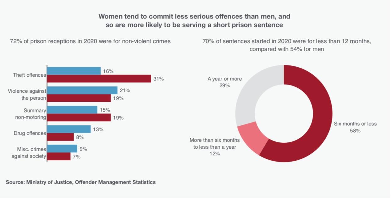 PRT stats