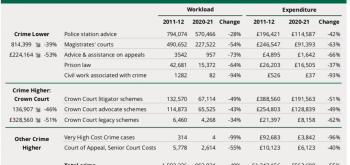 Criminal justice system 'hollowed out' as lawyers desert legal aid, MPs report